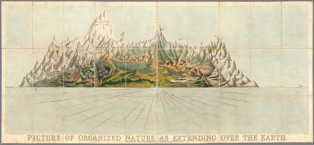 Charles Smith. Picture of Organized Nature, 1828
