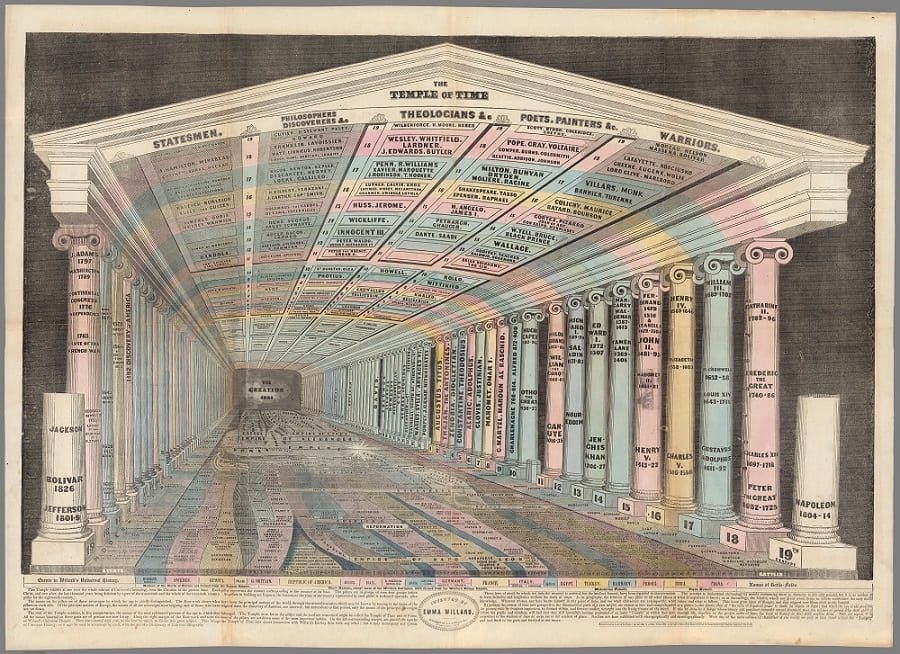 Emma Willard. The Temple of Time, 1846